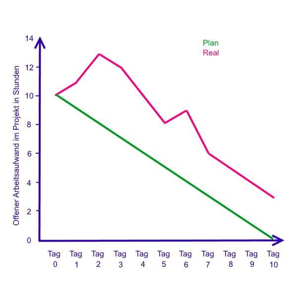 Beispiel eines Burndown Charts