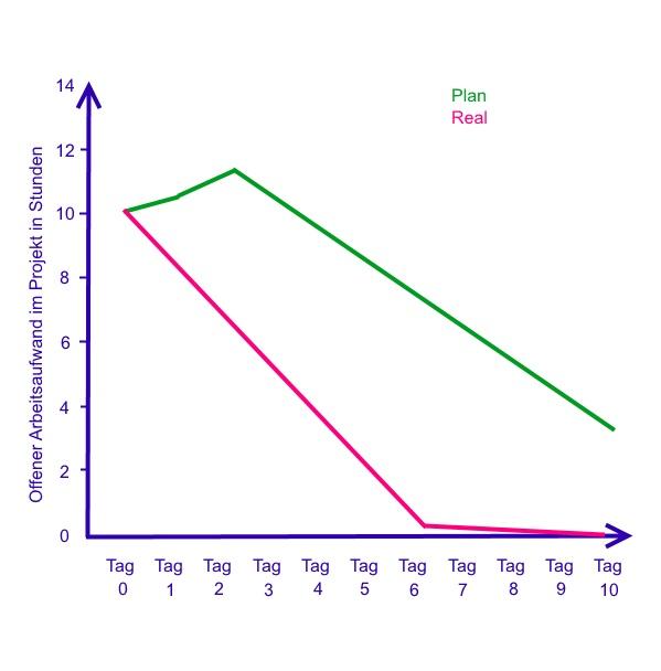 Zweites Beispiel eines Burndown-Diagramms für das agile Projektmanagement